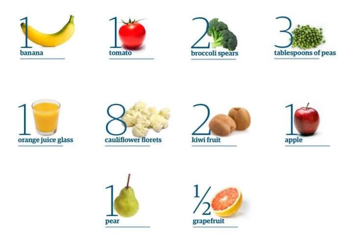 Porsi Sayur dan Buah